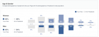 new facebook insights demographic data